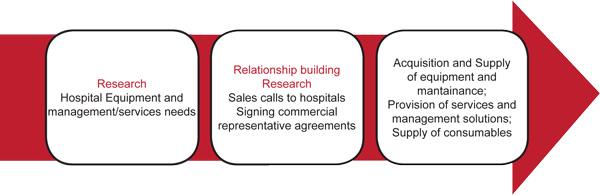 Strategic Business Process
